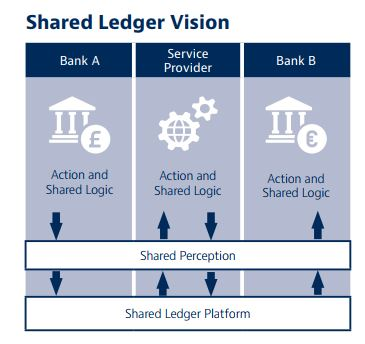 shared ledger vision