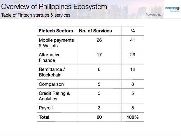 Filipinos fintech startups