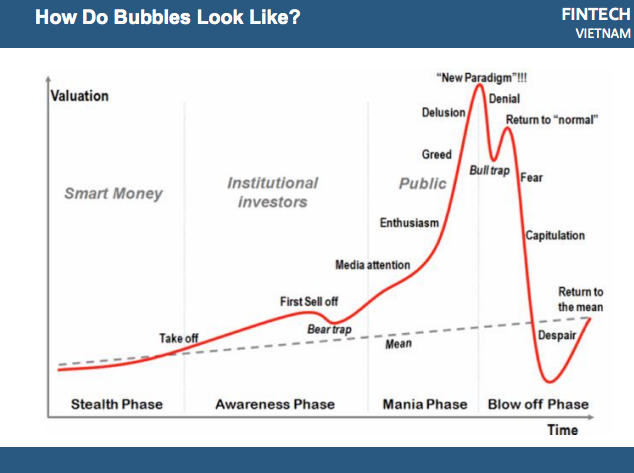 ICO meetup bubble lifecycle
