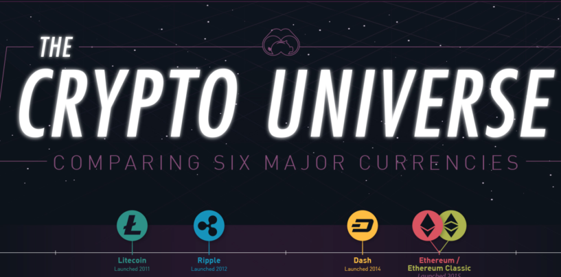 Infographic of the Crypto Universe