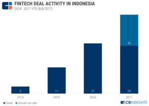 indonesia fintech activity CB Ingishts