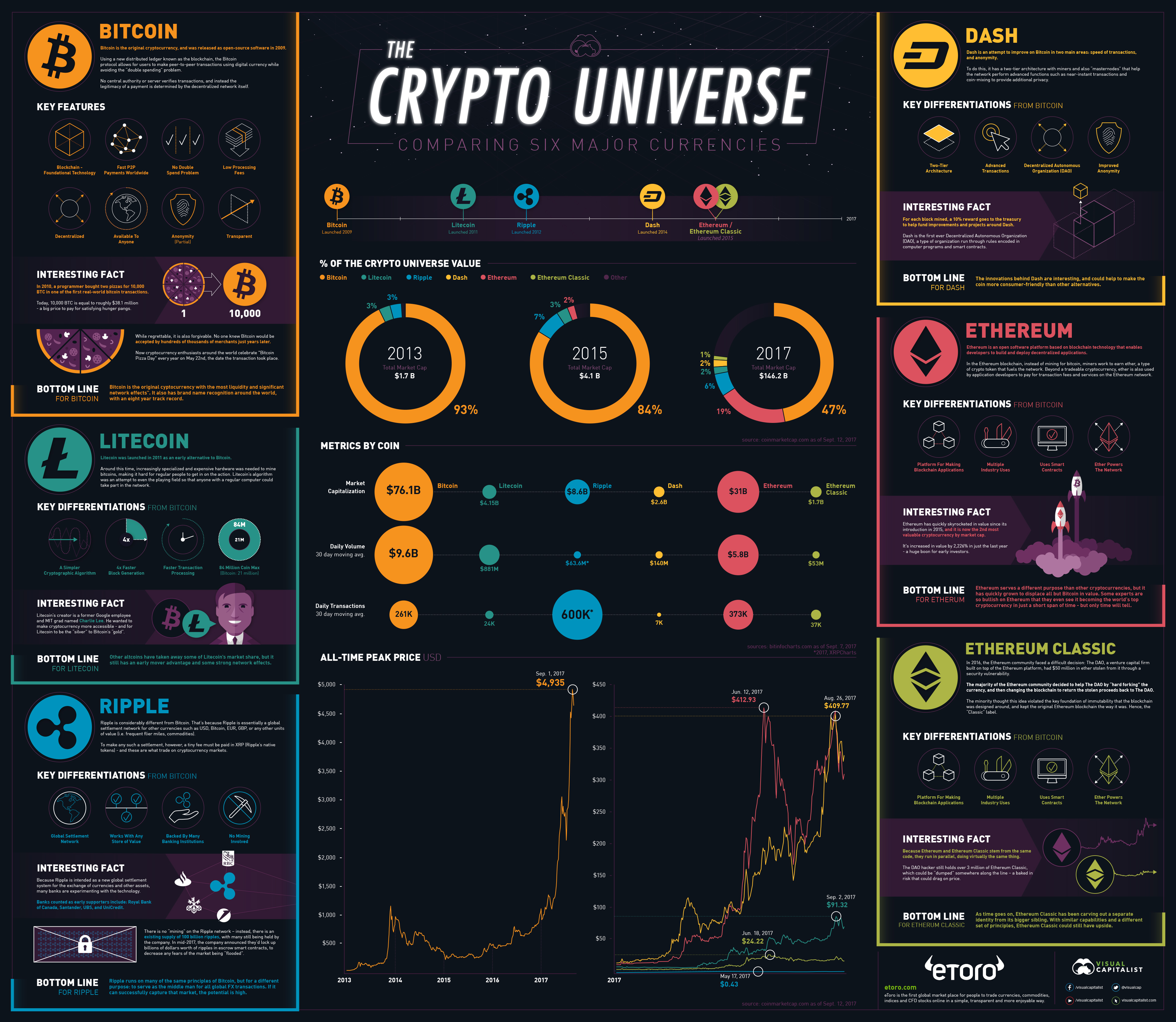 Cryptocurrency Infographic by visualcapitalist.com