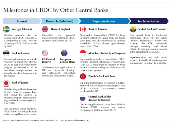 Bank Negara Malaysia Cryptocurrency: Milestones by Other Central Banks