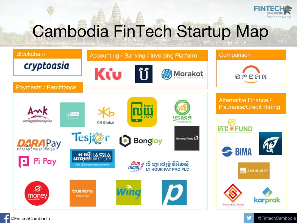 FinTech Startups in Cambodia | – FintechNewsSG