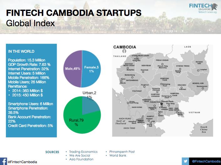Cambodia profile fintech report 2017