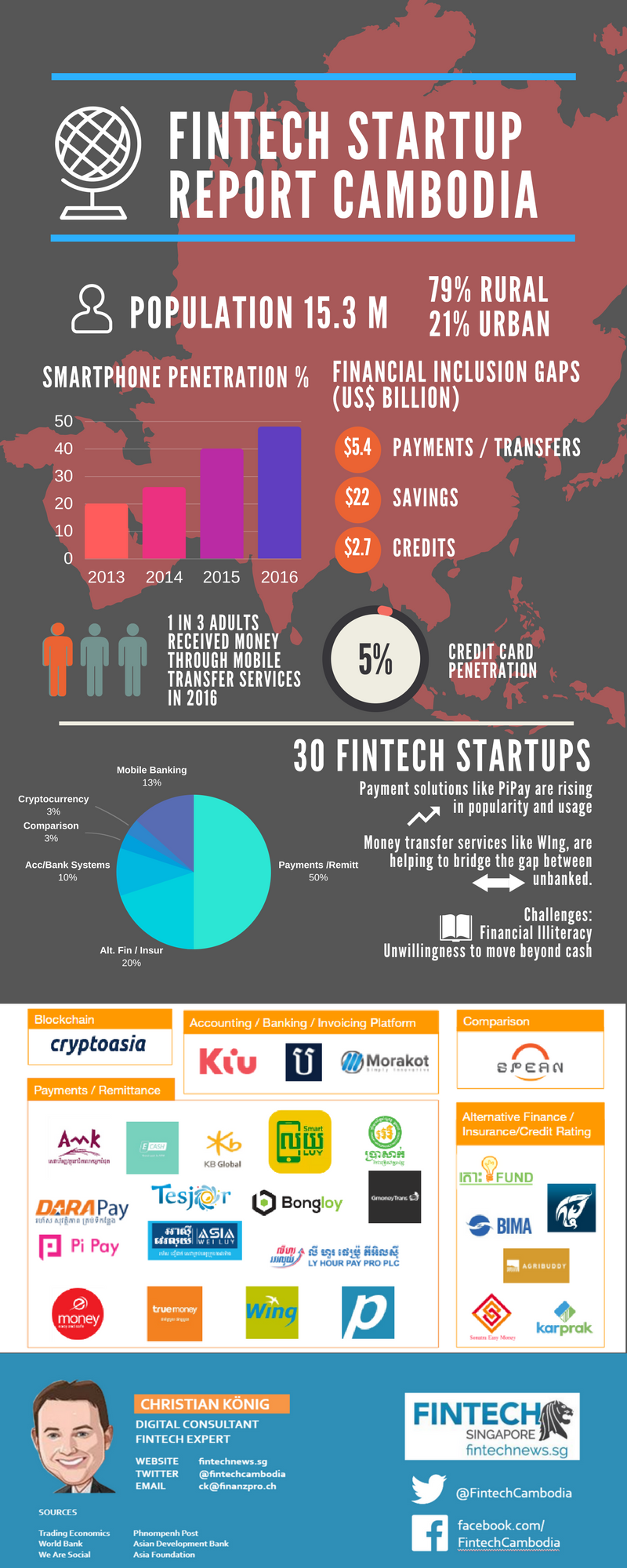 Fintech Cambodia Infographic