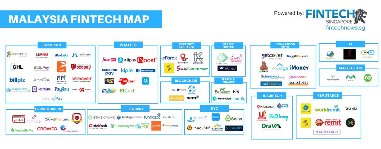 Fintech Malaysia Companies and Fintech Malaysia Startups ...