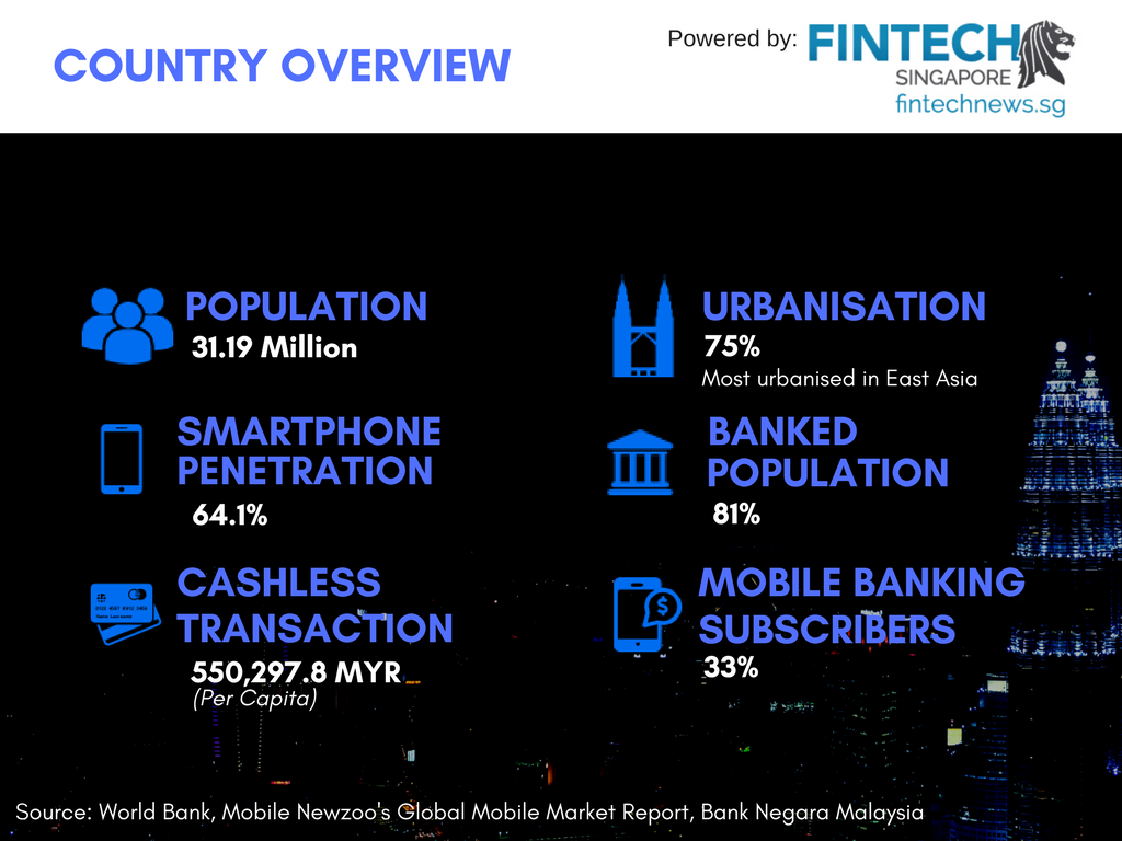 Fintech Malaysia Report - Malaysia Overview