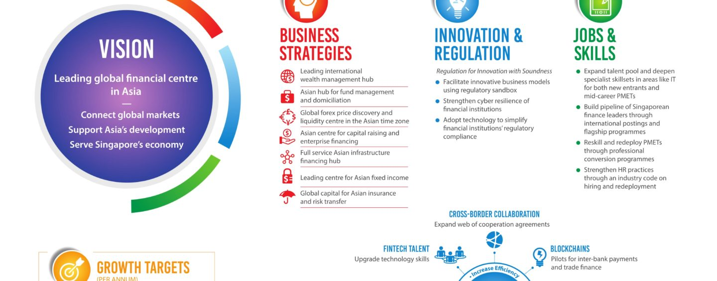 Singapore's Roadmap For A Leading Global Financial Centre In Asia