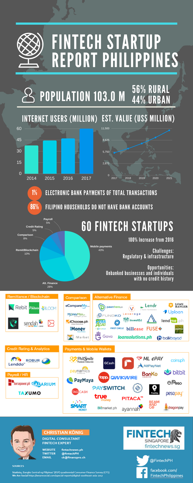 fintech phililppines infographic 2017