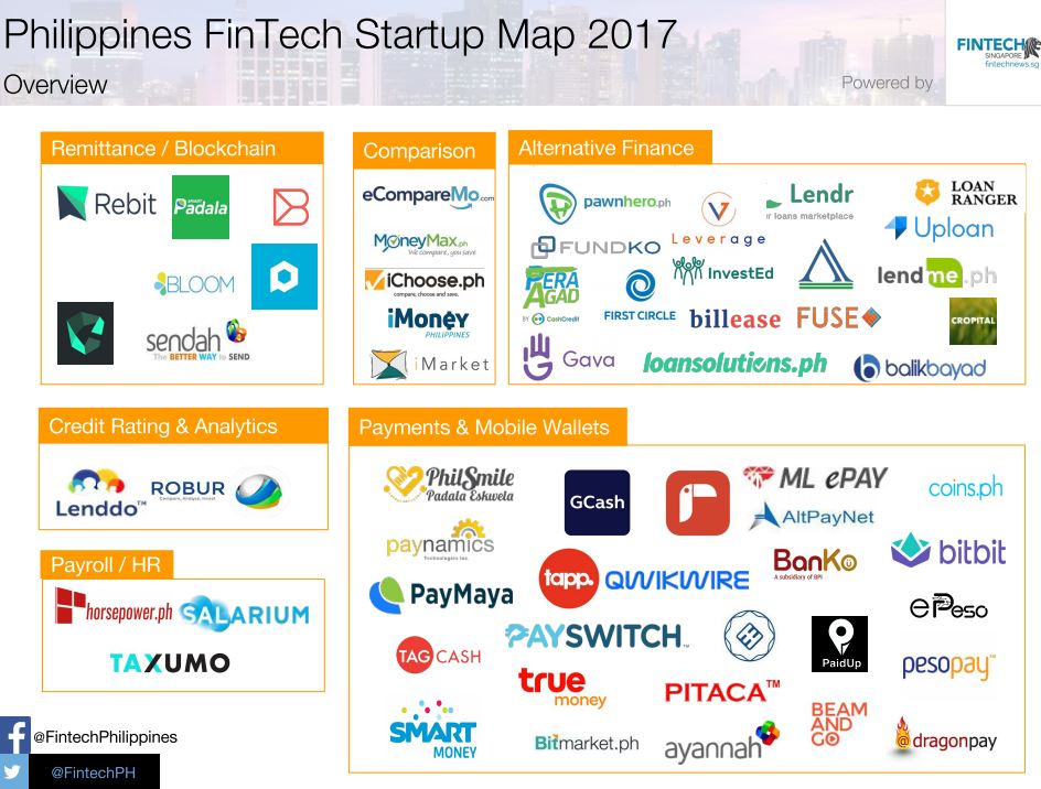 fintech philippines Startup Map 2017