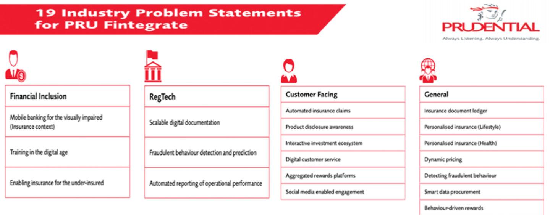 19 Industry Problem Statements For PRU Fintegrate