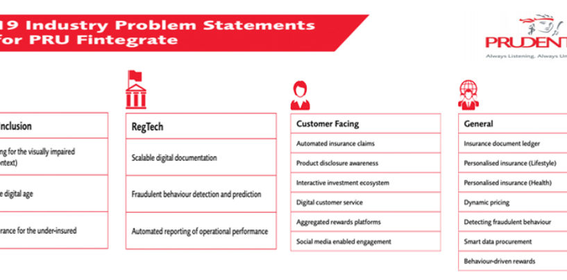 19 Industry Problem Statements For PRU Fintegrate