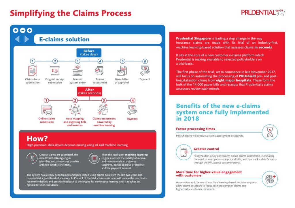 Prudential Singapore提供用戶快速完成保險索賠評估