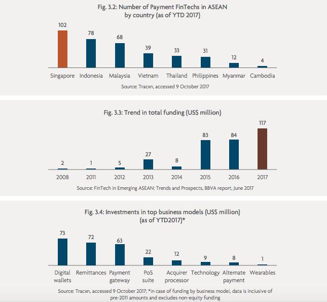 ASEAN fintech payment market