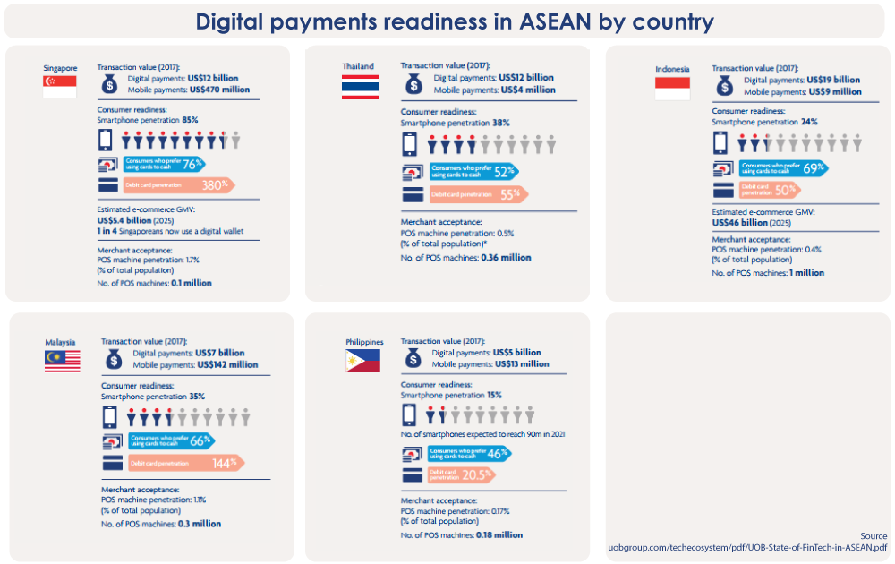 Digital payments readiness in ASEAN by country