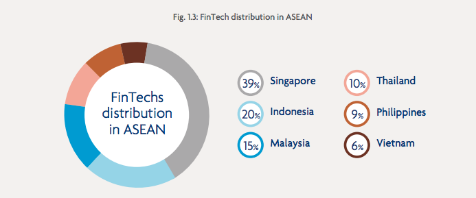 Fintech distribution ASEAN