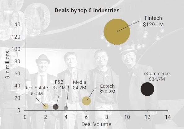 Fintech startups deals Vietnam 2016