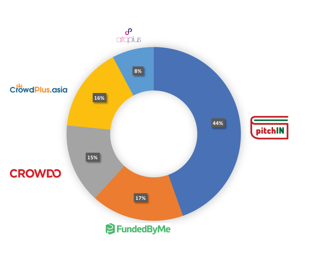 Equity Crowdfunding Malaysia Market Share Breakdown