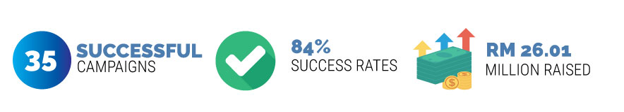 Equity Crowdfunding Malaysia Key Statistics