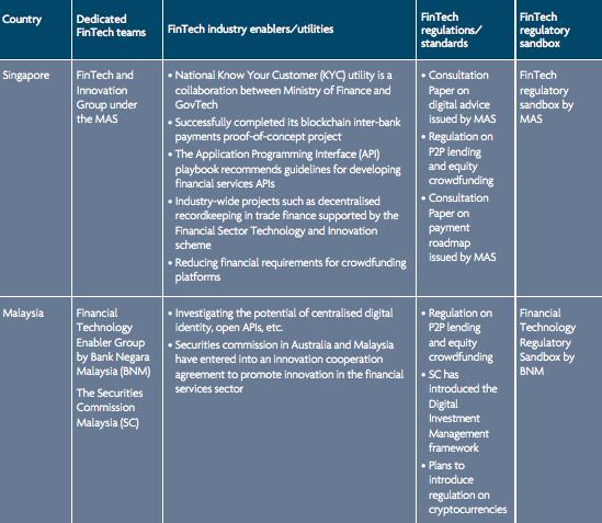 Regulatory landscape 1