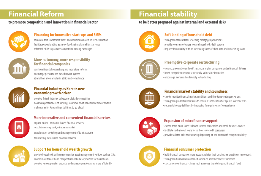 Startup Korea - Financial Services Commission Korea Key Policy Direction