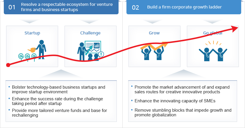 Startup Korea - Ministry of SME and Startups Key Direction