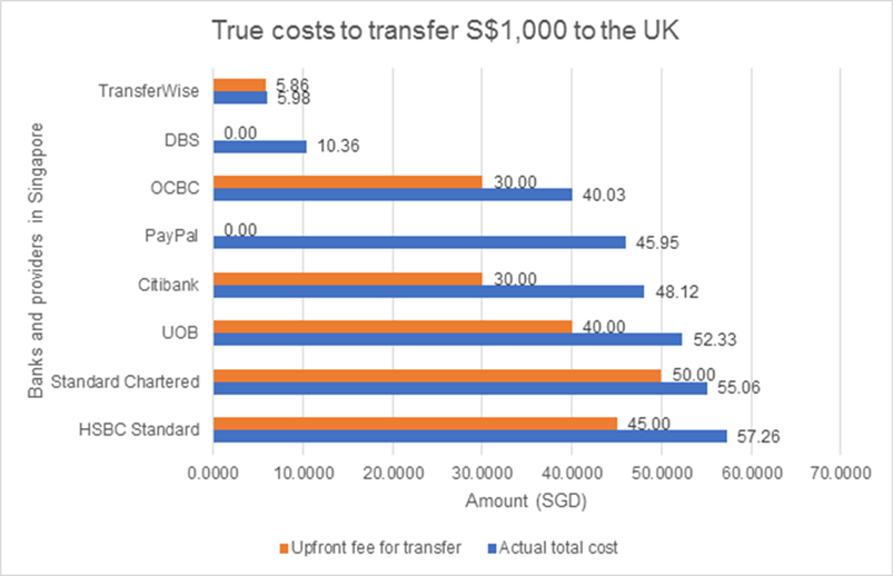 Upfront fees vs. actual total cost to transfer