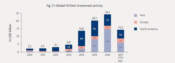 gloal fintech investment activity
