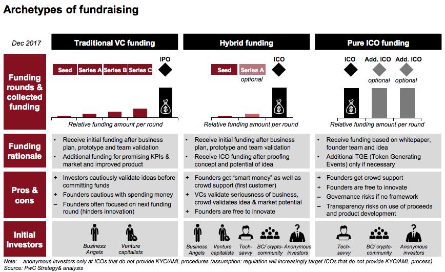 Archetypes of fundraising ICOs