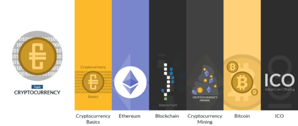 Cryptocurrencies  - Cryptocurrencies  - LiveEdu ICO – Future Technologies and Topics in the LiveEdu Ecosystem