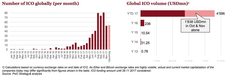 ICO globally 2017 PwC