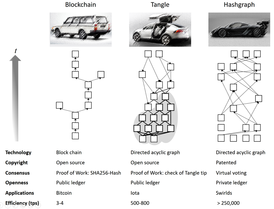 Distributed ledger technologies in comparison