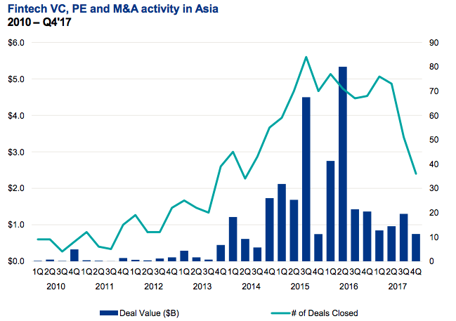 - Fintech VC PE and MA activity in Asia - Global fintech funding tops US$31B for 2017 – fueled by US$8.7B in Q4: KPMG's Pulse of Fintech Report