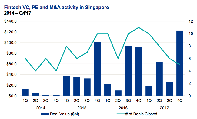 Fintech VC, PE and M&A activity in Singapore  - Fintech VC PE and MA activity in Singapore - Global fintech funding tops US$31B for 2017 – fueled by US$8.7B in Q4: KPMG's Pulse of Fintech Report