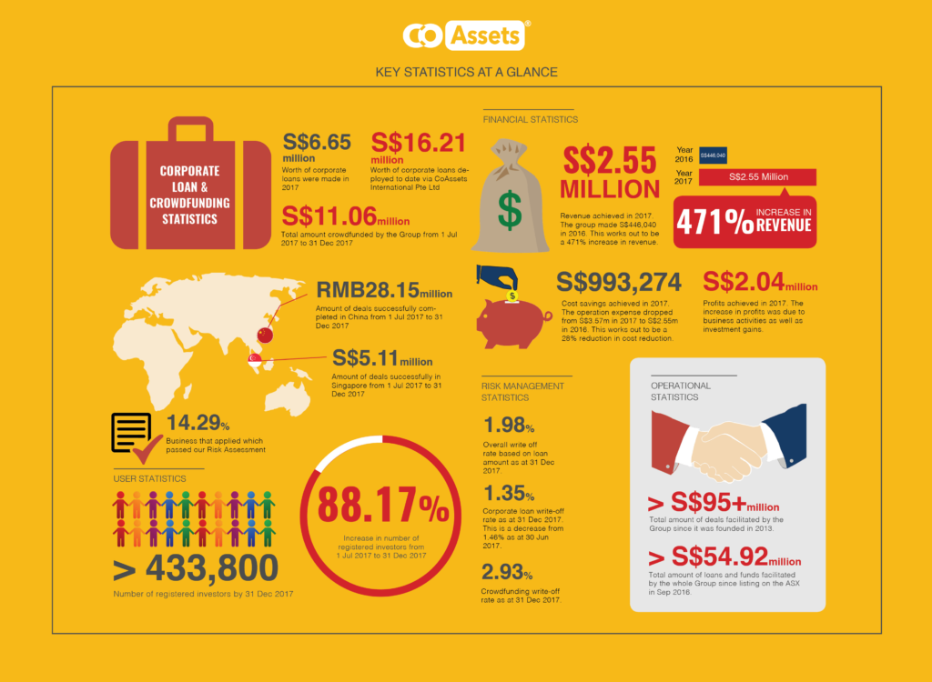 Infographic- Key statistics of CoAssets' half-year results (Image credit - CoAssets)