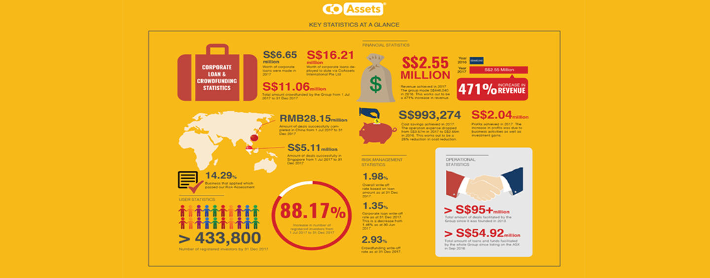 CoAssets Reports Half-Year Results With 471% Increase In Revenue