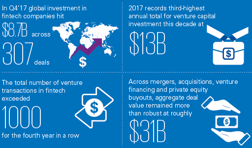 The Pulse of Fintech Q4'17  - global - Global fintech funding tops US$31B for 2017 – fueled by US$8.7B in Q4: KPMG's Pulse of Fintech Report