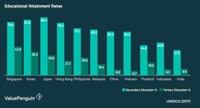 Educational Attainment Rates
