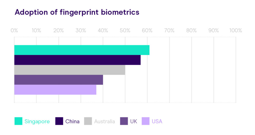 GBG Forrester fingerprint biometrics graph