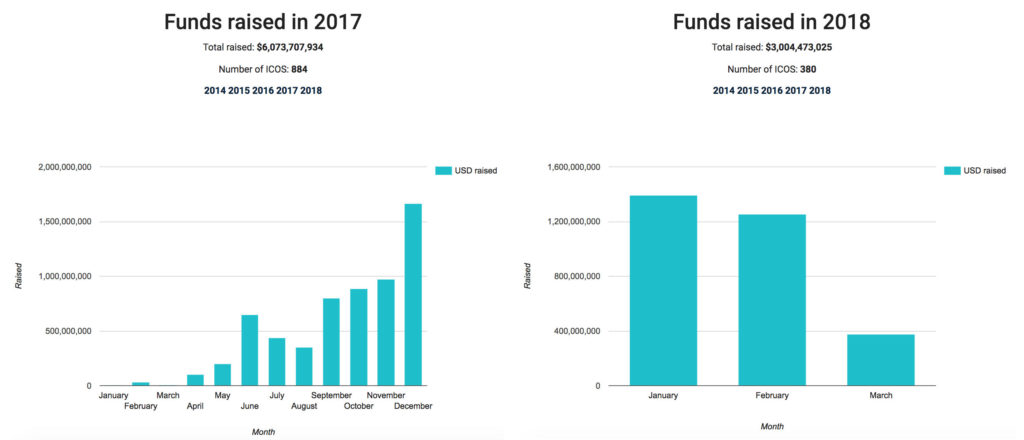 - ICOs raised 2017 2018 1024x440 - Fintech ICOs In Singapore – a short Overview