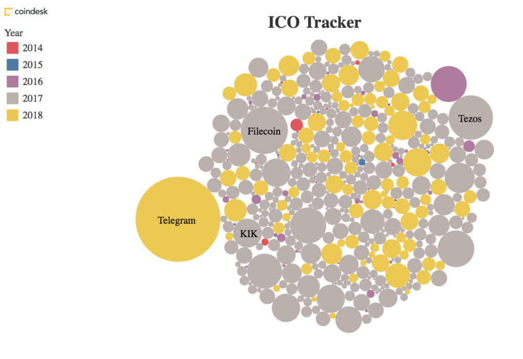 - ICOs trackers Coindesk 1024x702 - Fintech ICOs In Singapore – a short Overview
