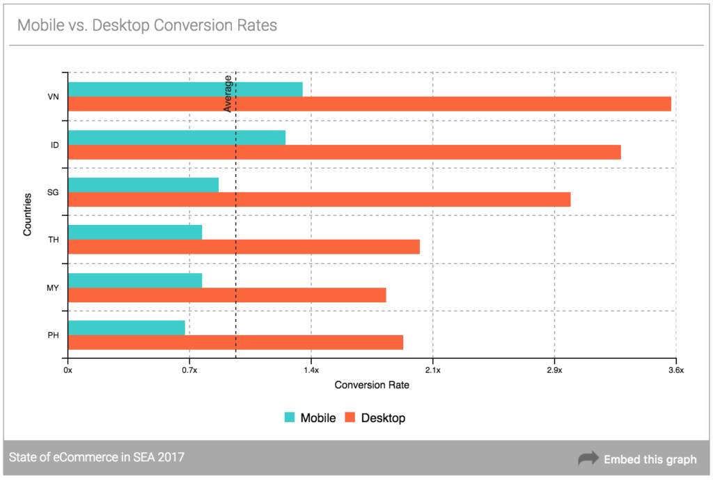 - Mobile desktop conversion rates SEA e commerce 1024x689 - E-Commerce In SEA Study: Vietnam Leads In Conversion Rate; Singapore Is The Biggest Spender