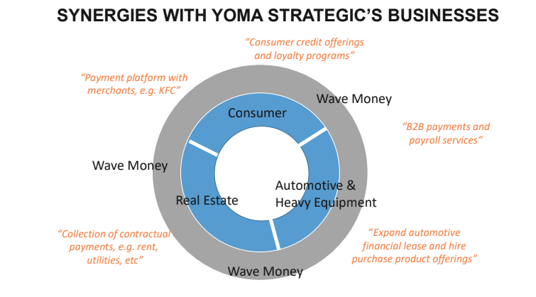Synergies with Yoma Strategic's businesses