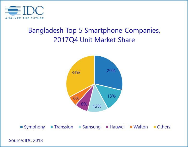 bangladesh smartphone companies
