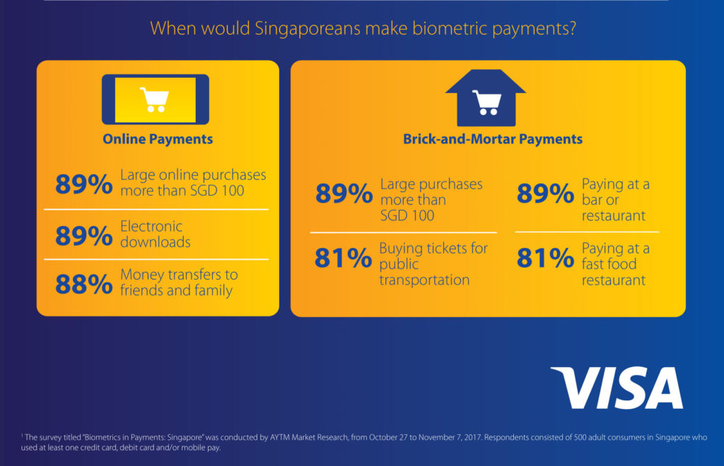 biometric payments