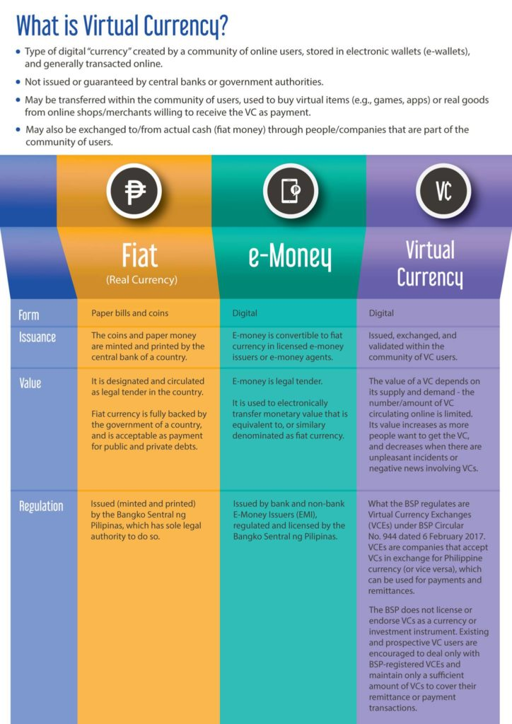 Digital Money Central Bank of Philippines