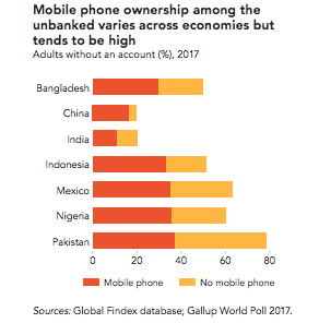 Indonesia Unbanked-mobile phone ownership