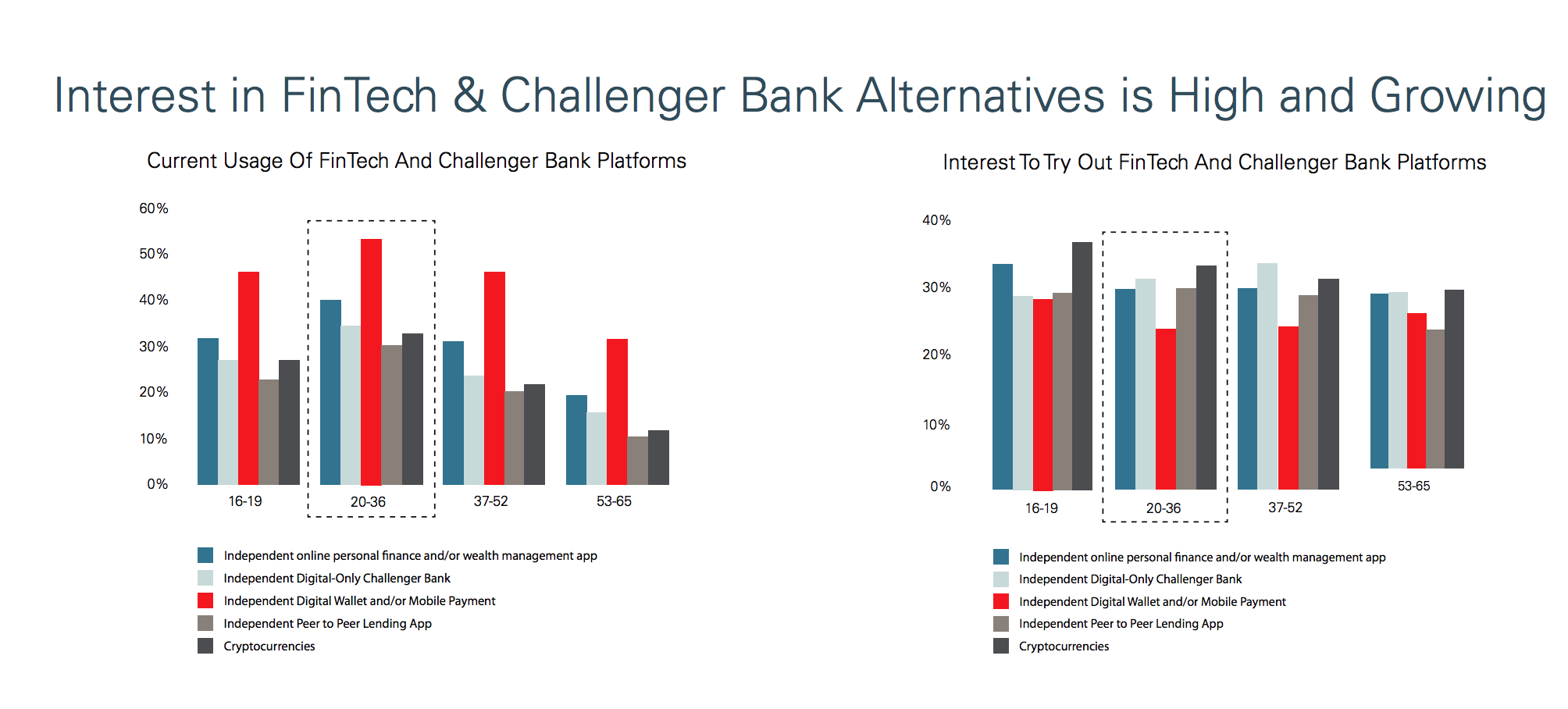 Interest in fintech and challenger banks