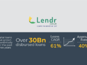 Lendr Records Double Digit Growth in Philippines, Over $500 Million Loans Disbursed